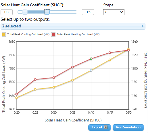 SHGC_and_peak_heating_coil_load.png