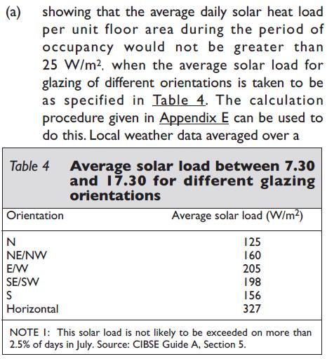 Average Solar Cooling Load Thresholds - Sefaira and Energy